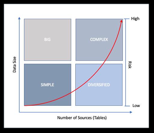 complex data risks
